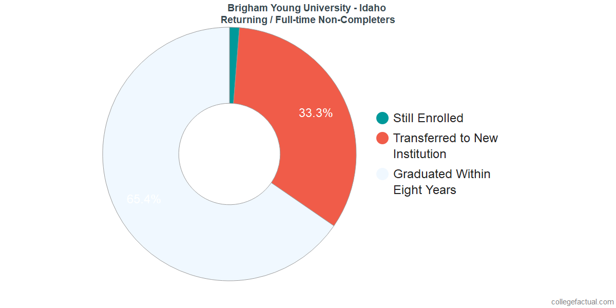 Non-completion rates for returning / full-time students at Brigham Young University - Idaho