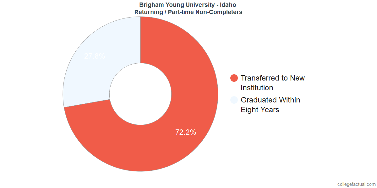 Non-completion rates for returning / part-time students at Brigham Young University - Idaho