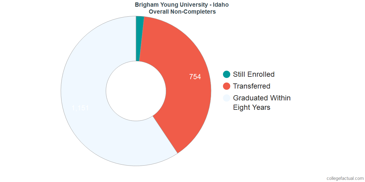 outcomes for students who failed to graduate from Brigham Young University - Idaho
