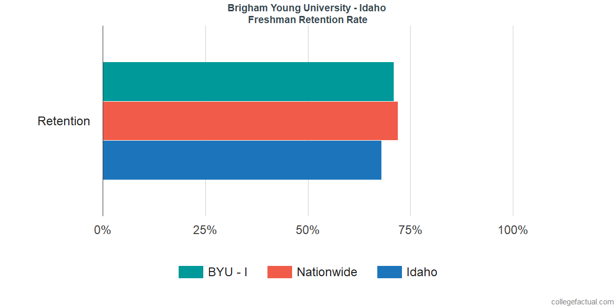 Freshman Retention Rate at Brigham Young University - Idaho