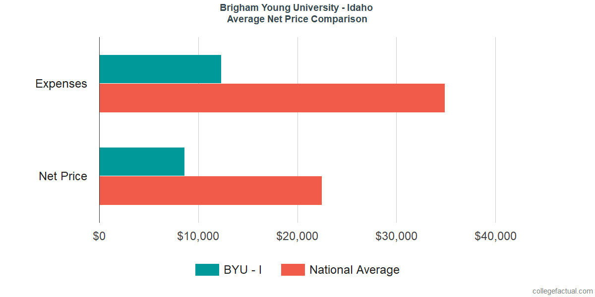 Net Price Comparisons at Brigham Young University - Idaho