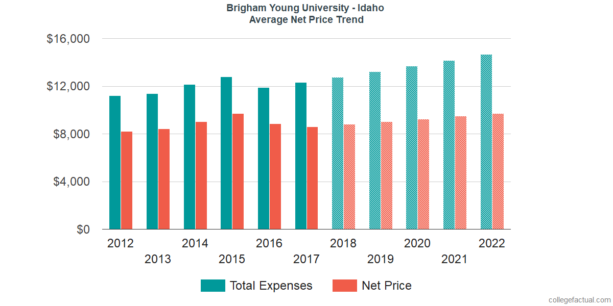 Net Price Trends at Brigham Young University - Idaho