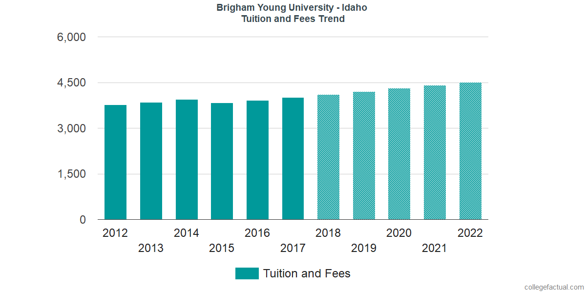Tuition and Fees Trends at Brigham Young University - Idaho