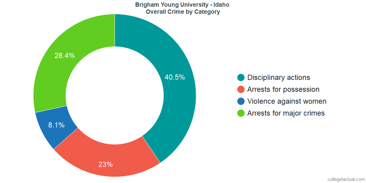 Overall Crime and Safety Incidents at Brigham Young University - Idaho by Category