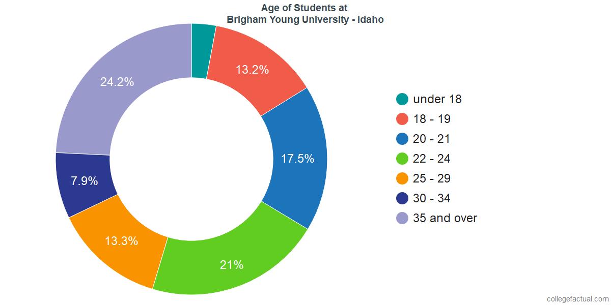 Age of Undergraduates at Brigham Young University - Idaho