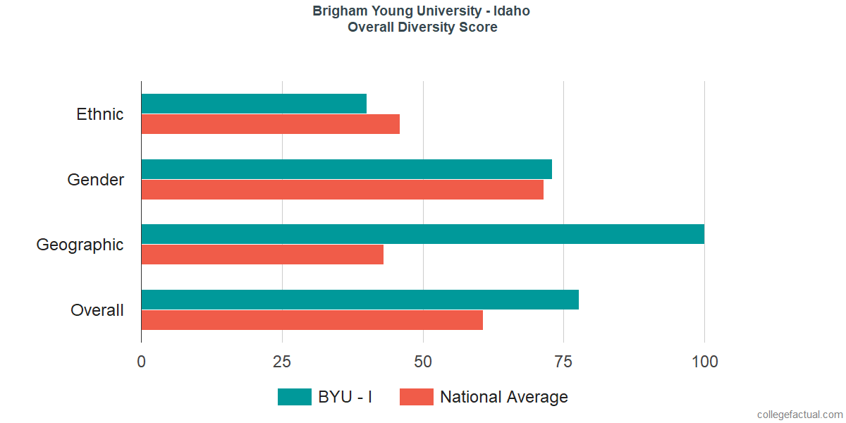 Overall Diversity at Brigham Young University - Idaho