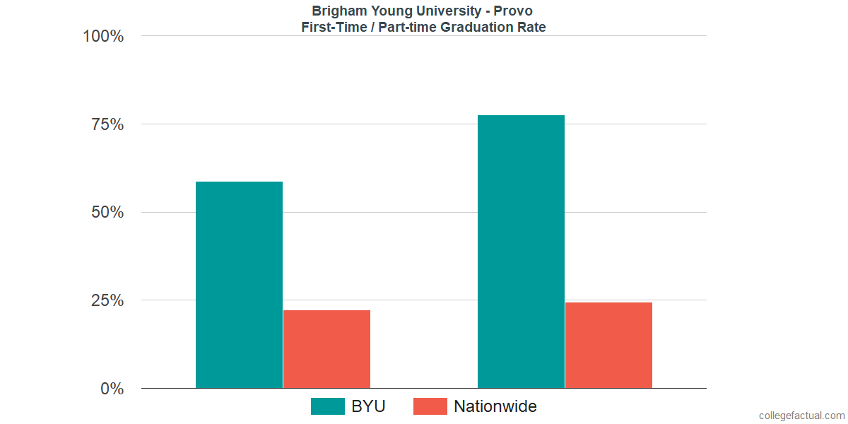 Graduation rates for first-time / part-time students at Brigham Young University - Provo