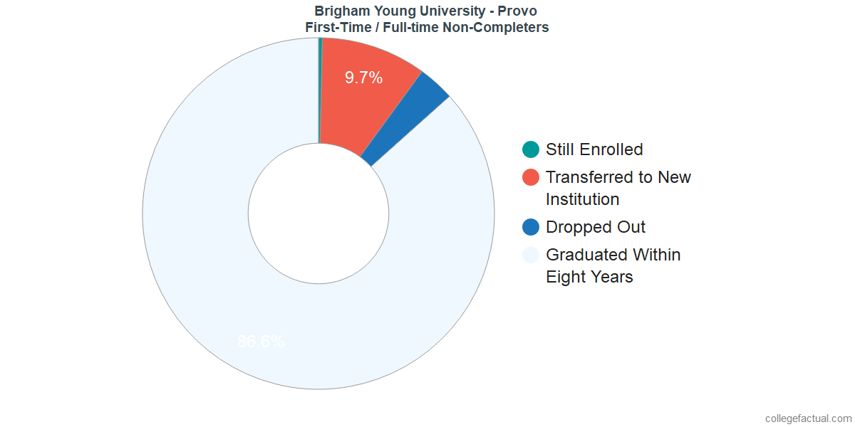 Non-completion rates for first-time / full-time students at Brigham Young University - Provo