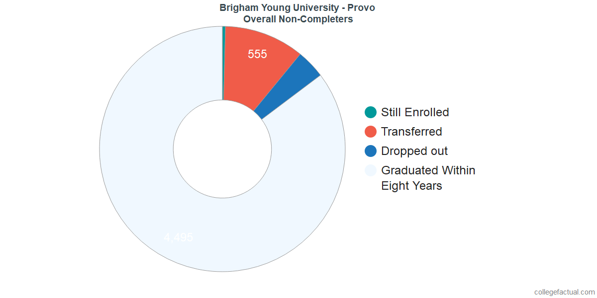 outcomes for students who failed to graduate from Brigham Young University - Provo