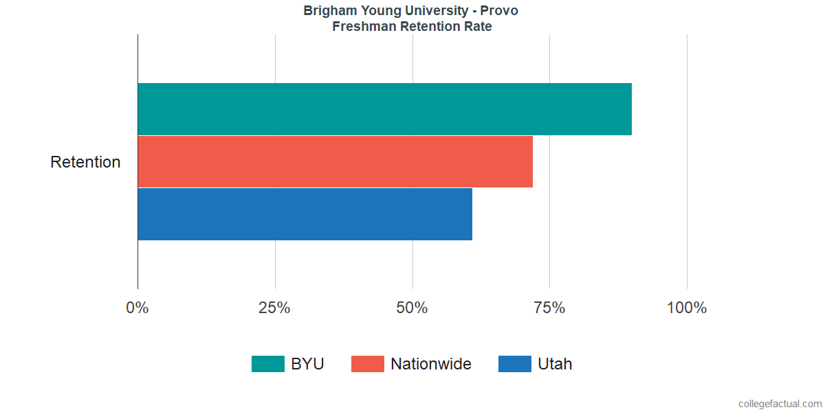 Freshman Retention Rate at Brigham Young University - Provo