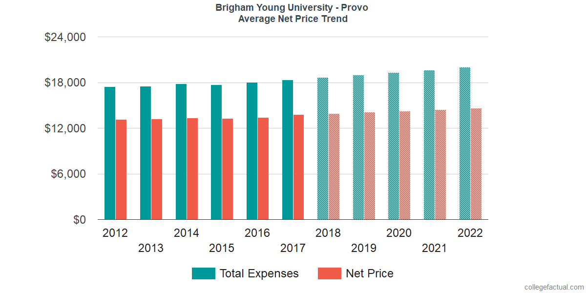 Average Net Price at Brigham Young University - Provo