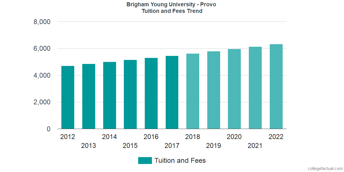 Tuition and Fees Trends at Brigham Young University - Provo