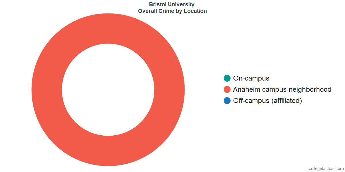 Overall Crime and Safety Incidents at Bristol University by Location