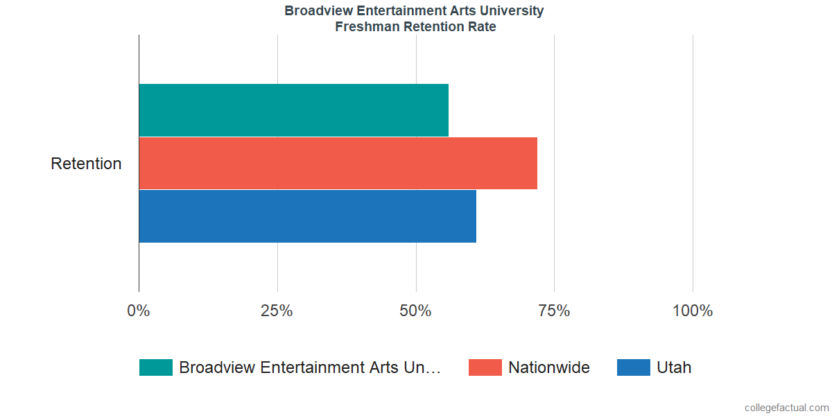 Freshman Retention Rate at Broadview Entertainment Arts University