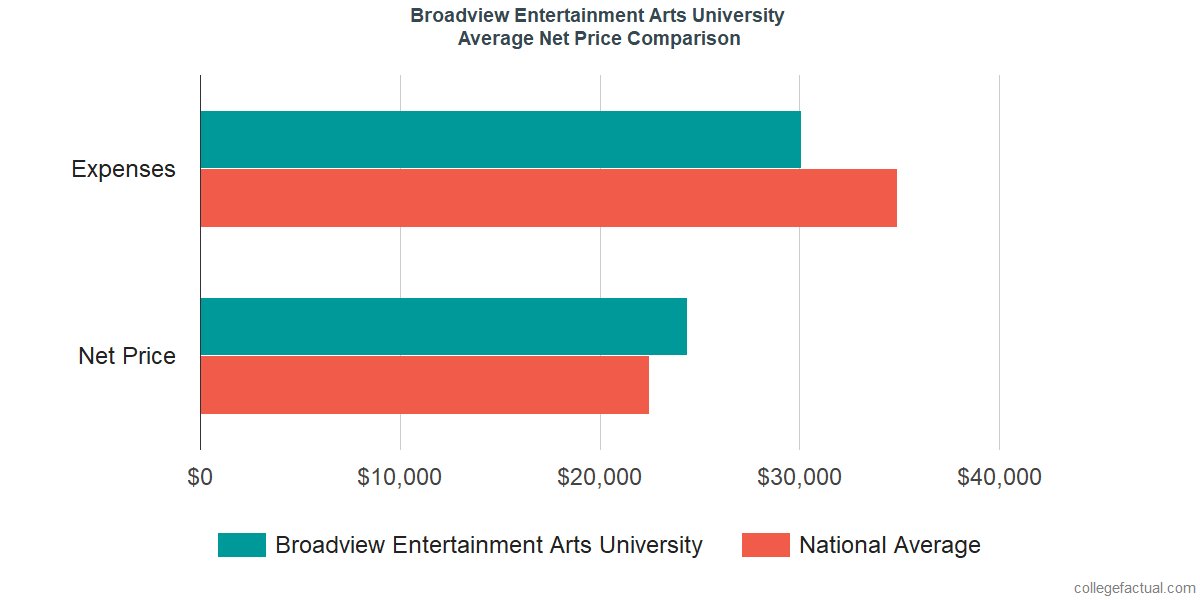 Net Price Comparisons at Broadview Entertainment Arts University