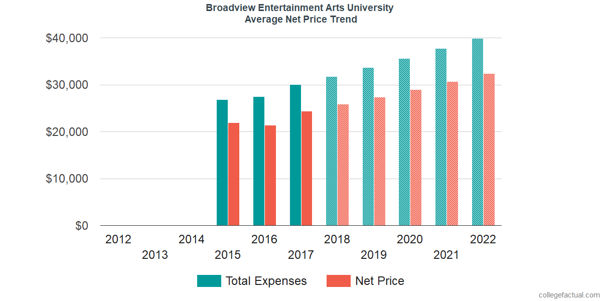 Net Price Trends at Broadview Entertainment Arts University