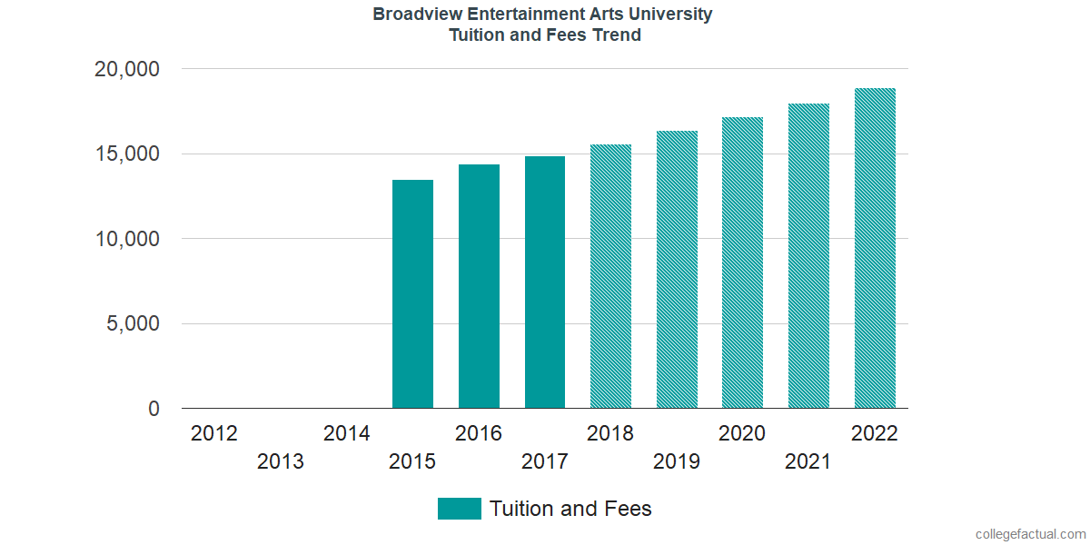 Tuition and Fees Trends at Broadview Entertainment Arts University