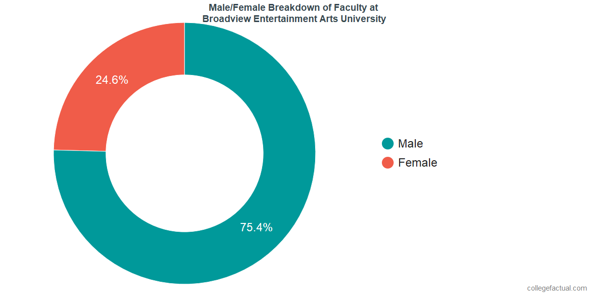 Male/Female Diversity of Faculty at Broadview Entertainment Arts University
