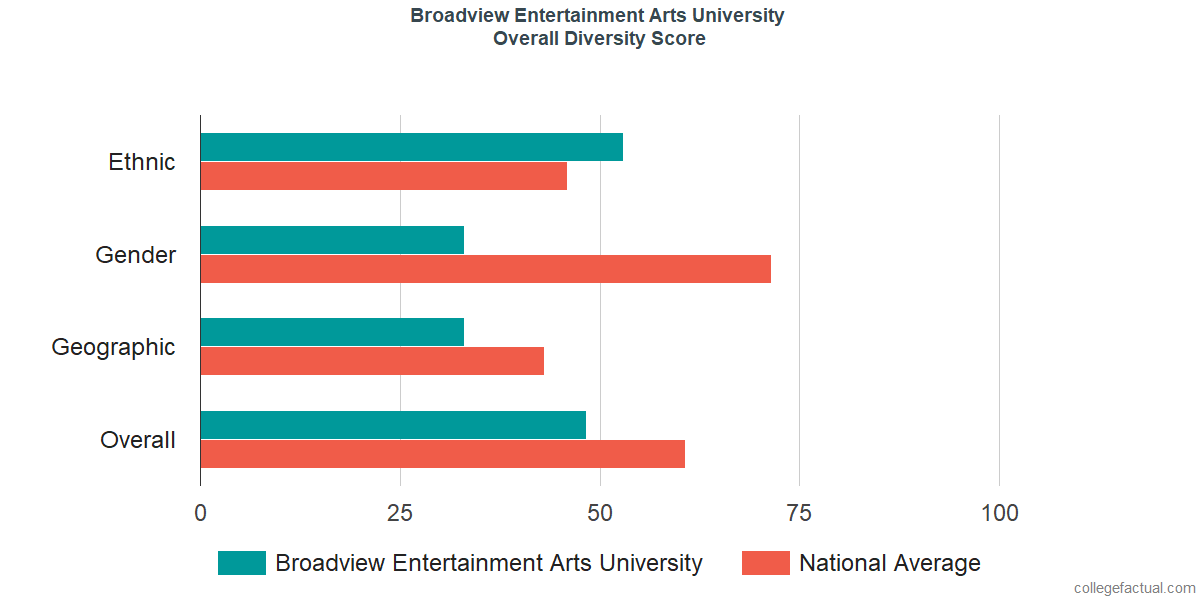 Overall Diversity at Broadview Entertainment Arts University