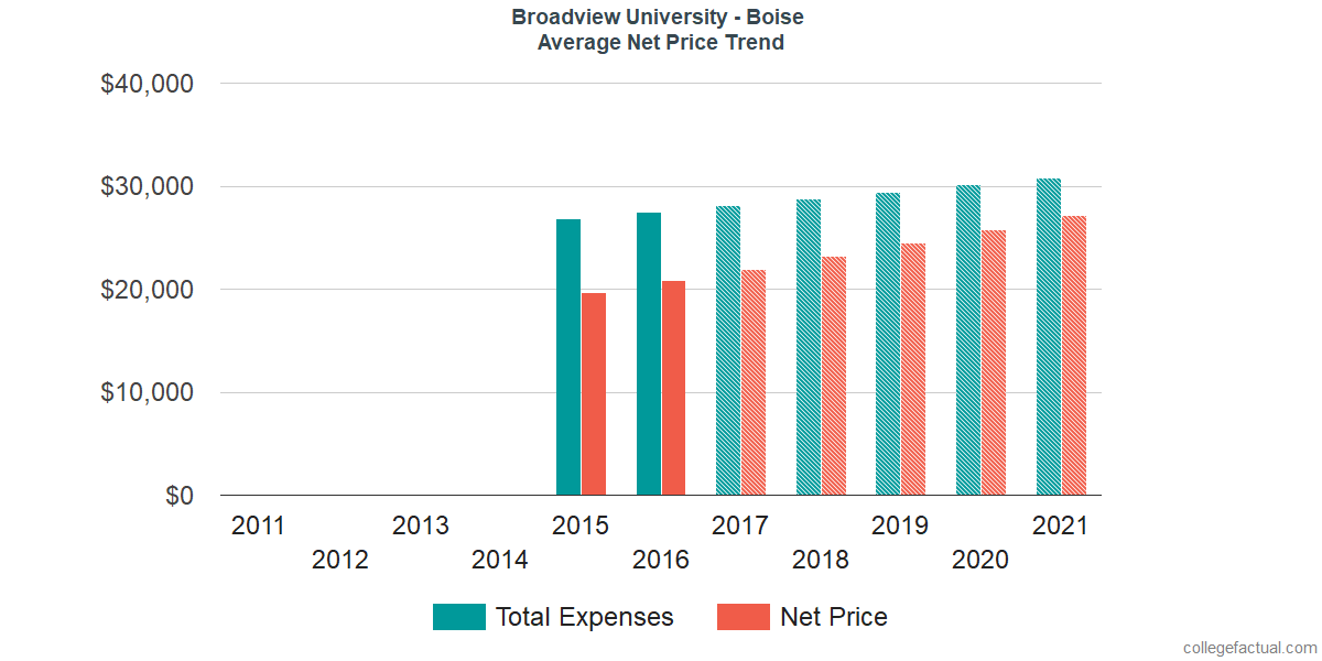 Average Net Price at Broadview University - Boise