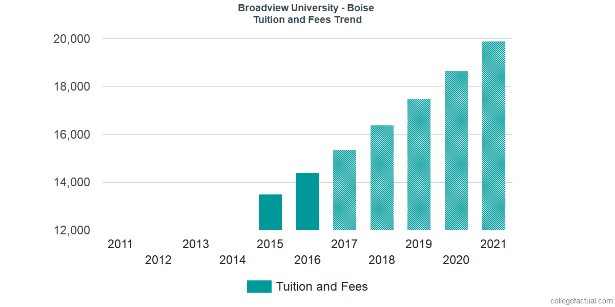 Tuition and Fees Trends at Broadview University - Boise