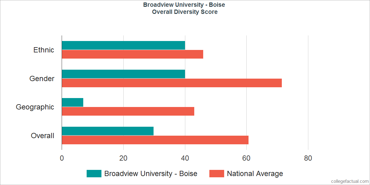 Overall Diversity at Broadview University - Boise