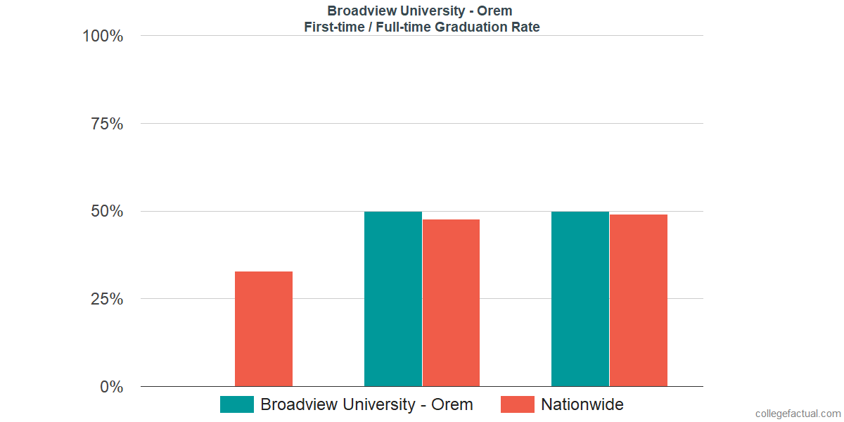 Graduation rates for first-time / full-time students at Broadview University - Orem