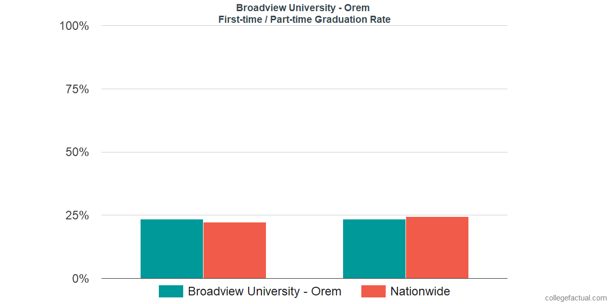 Graduation rates for first-time / part-time students at Broadview University - Orem