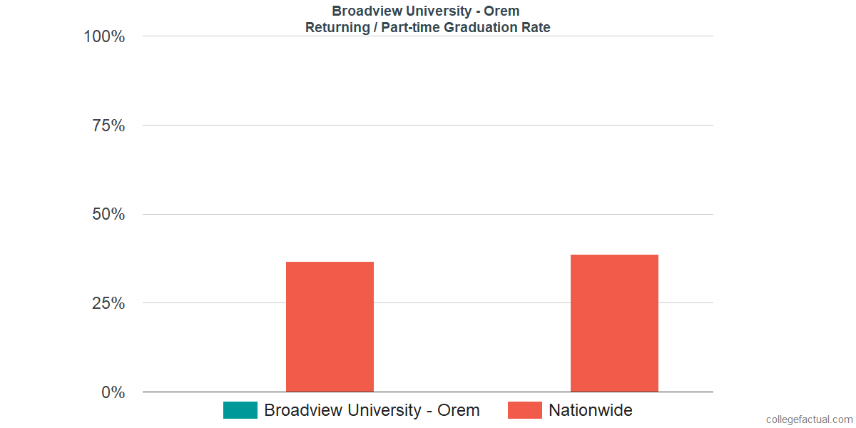 Graduation rates for returning / part-time students at Broadview University - Orem
