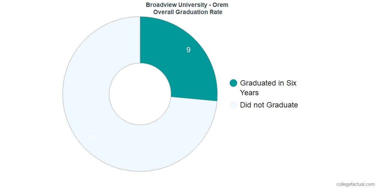 Undergraduate Graduation Rate at Broadview University - Orem