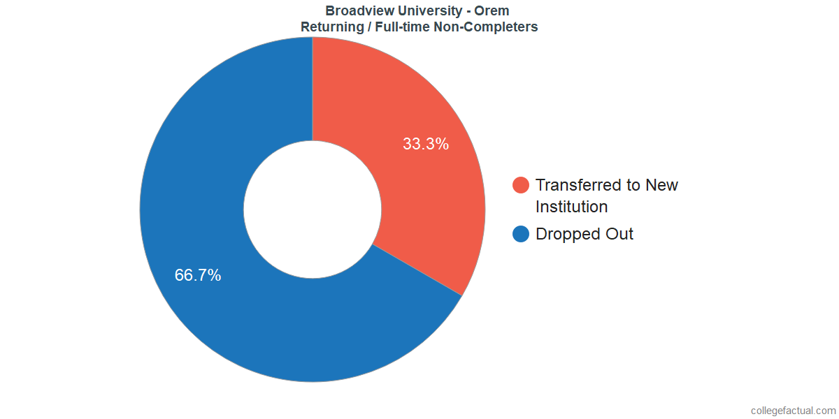 Non-completion rates for returning / full-time students at Broadview University - Orem