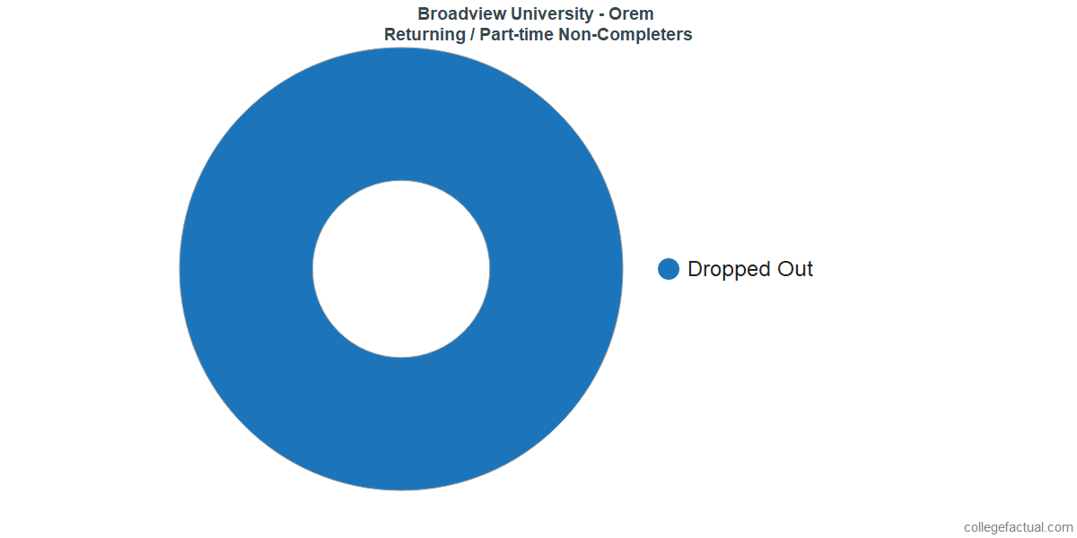 Non-completion rates for returning / part-time students at Broadview University - Orem