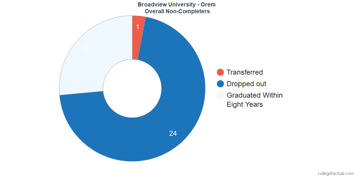 outcomes for students who failed to graduate from Broadview University - Orem