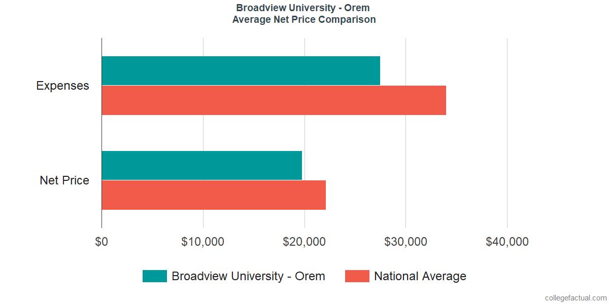 Net Price Comparisons at Broadview University - Orem