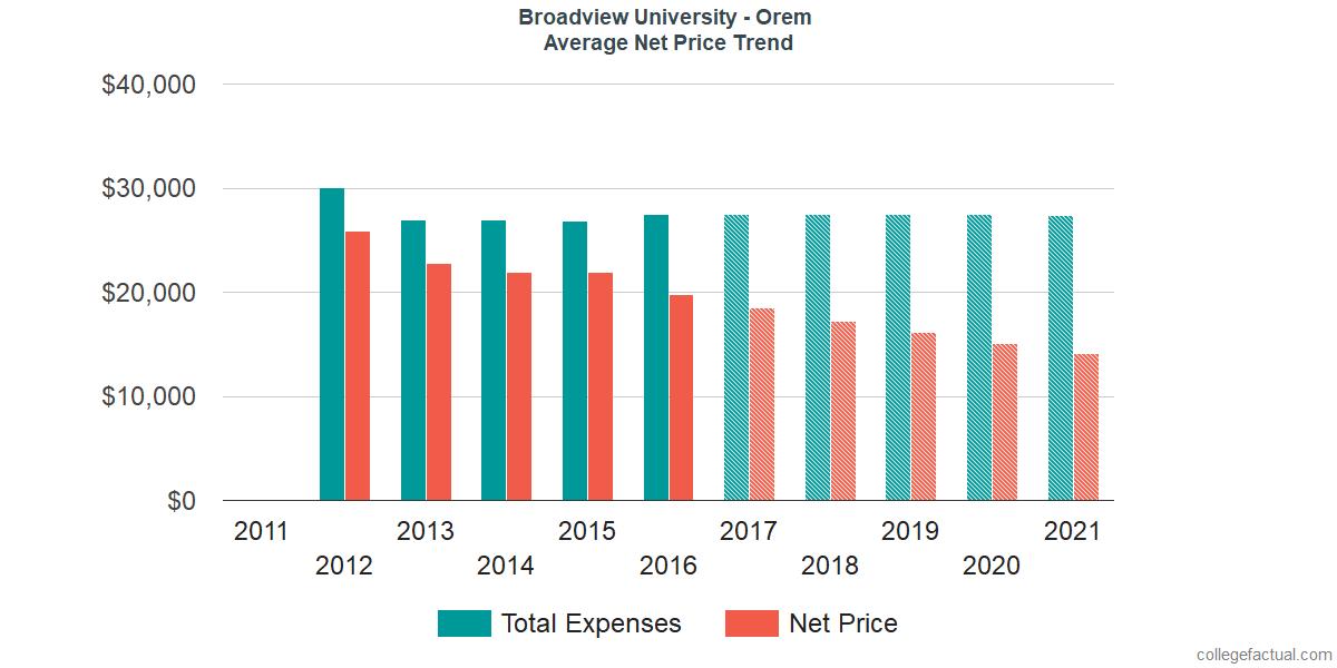Net Price Trends at Broadview University - Orem