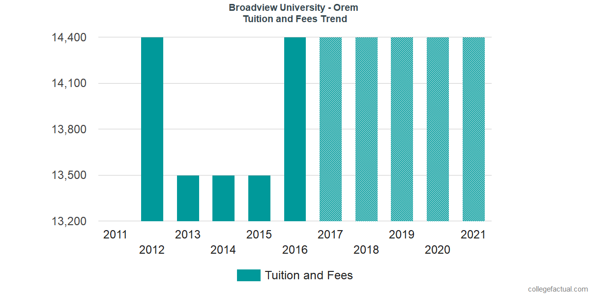 Tuition and Fees Trends at Broadview University - Orem