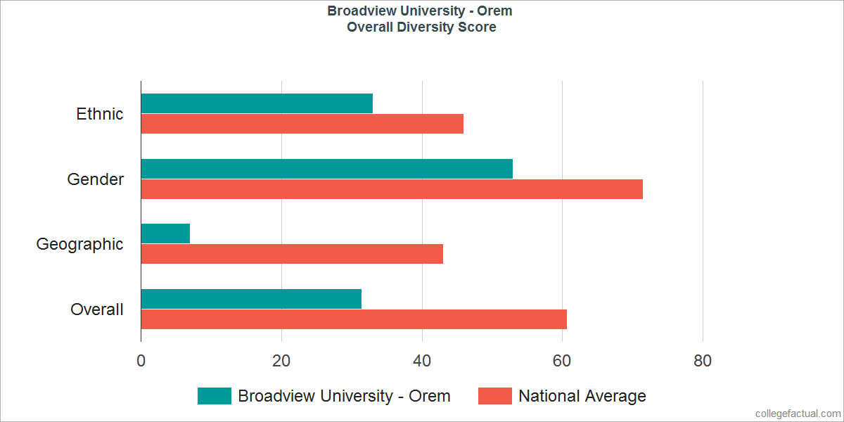 Overall Diversity at Broadview University - Orem