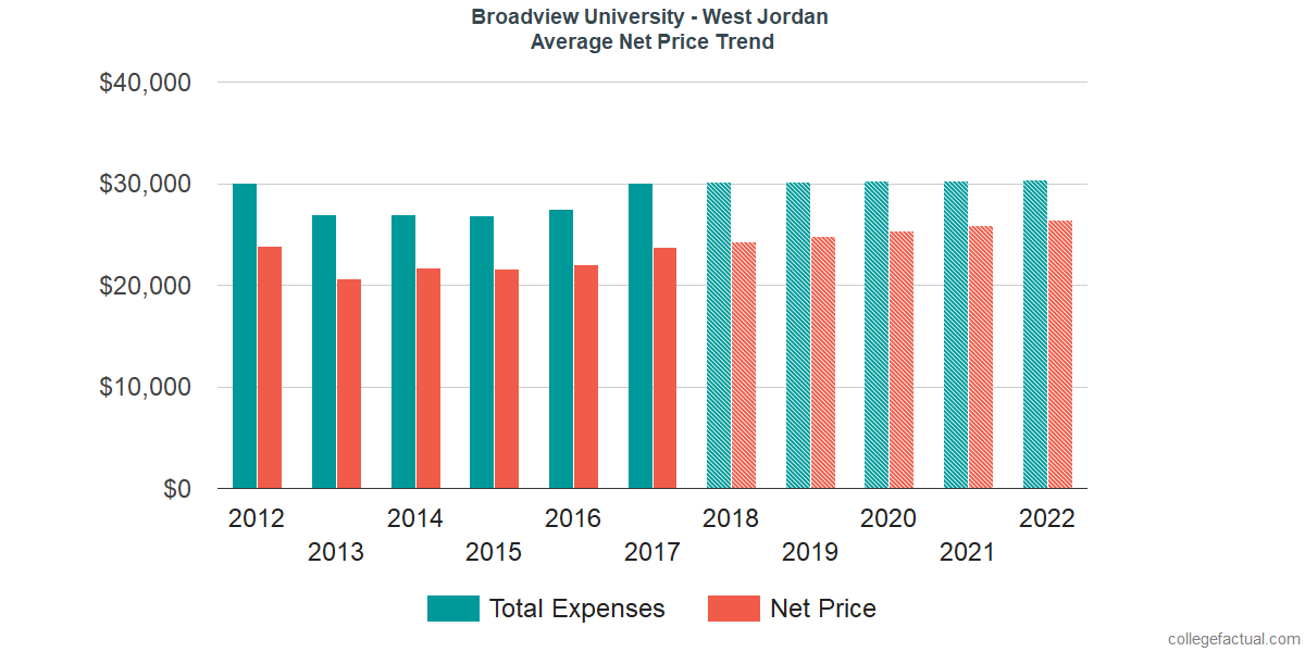 Average Net Price at Broadview University - West Jordan