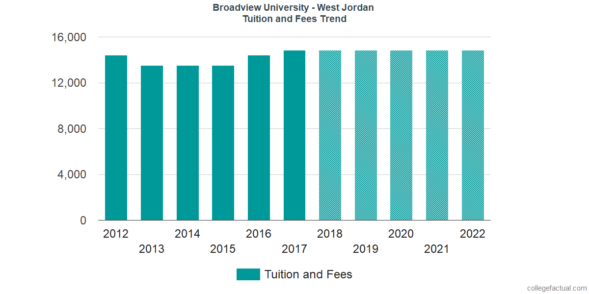 Tuition and Fees Trends at Broadview University - West Jordan