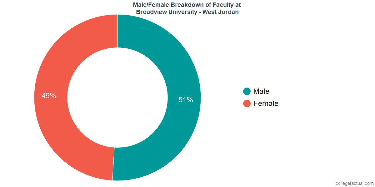 Male/Female Diversity of Faculty at Broadview University - West Jordan