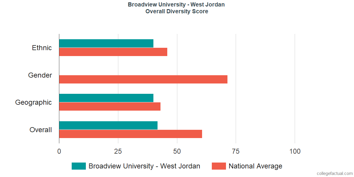 Overall Diversity at Broadview University - West Jordan