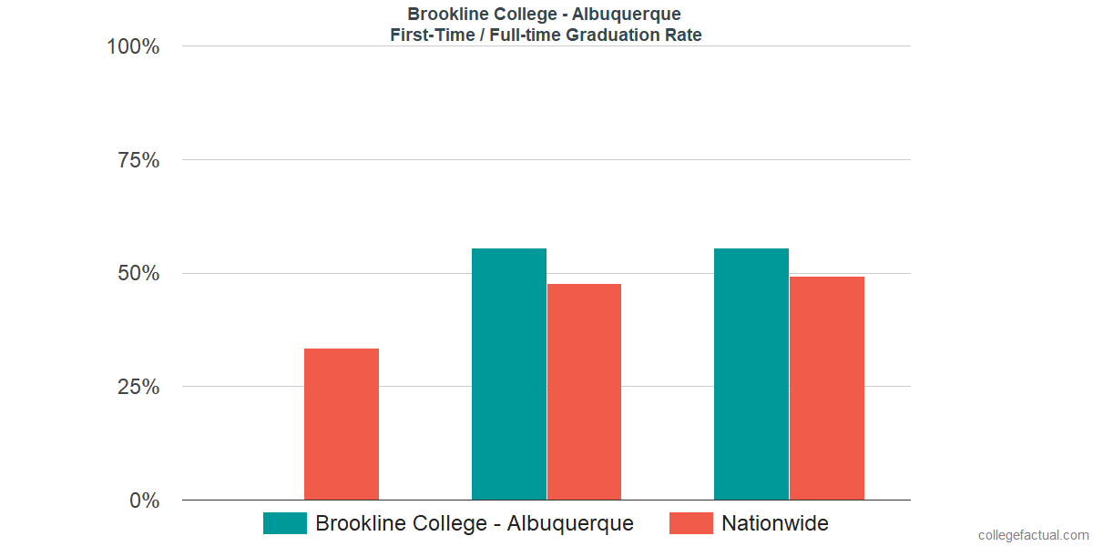 Graduation rates for first-time / full-time students at Brookline College - Albuquerque