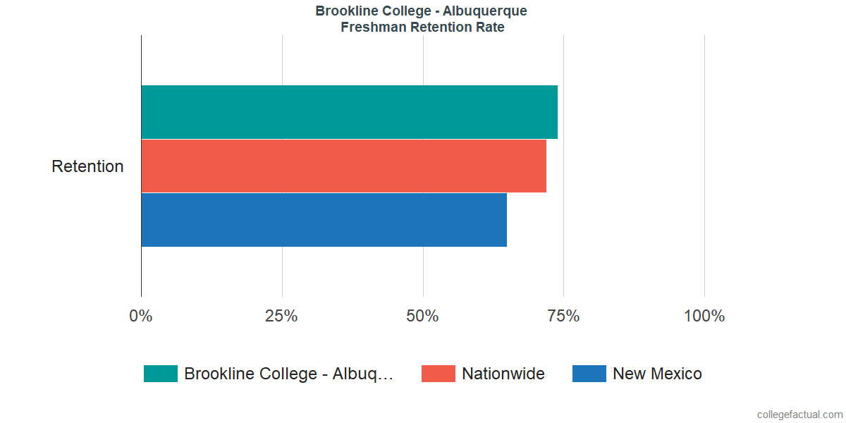 Brookline College - AlbuquerqueFreshman Retention Rate