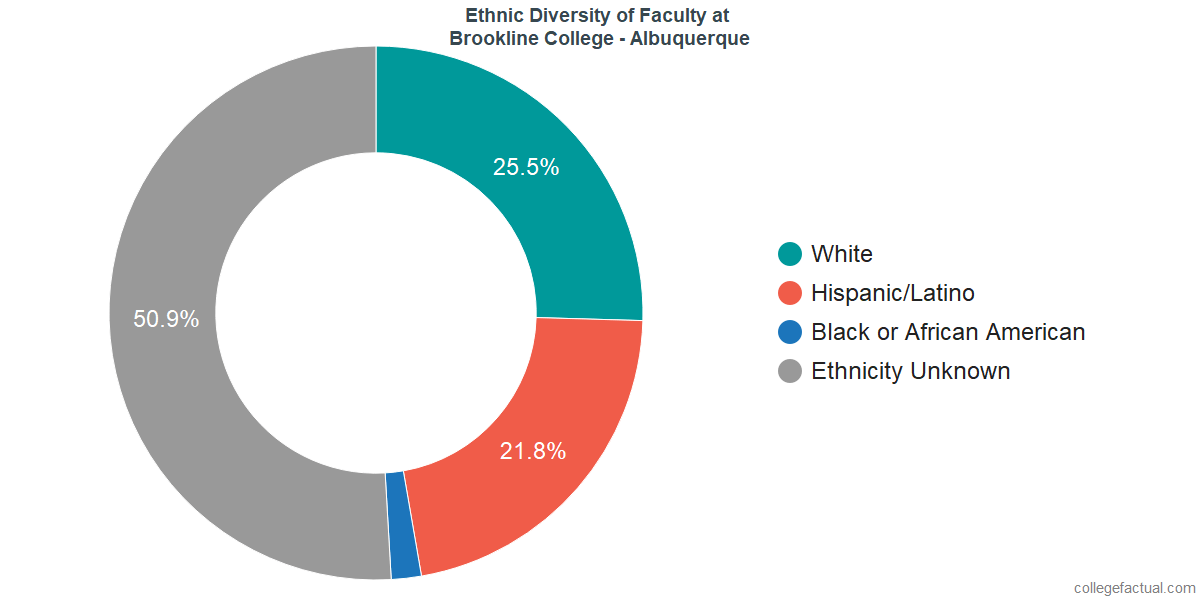 Ethnic Diversity of Faculty at Brookline College - Albuquerque