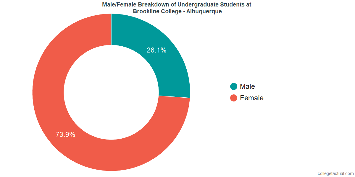 Male/Female Diversity of Undergraduates at Brookline College - Albuquerque
