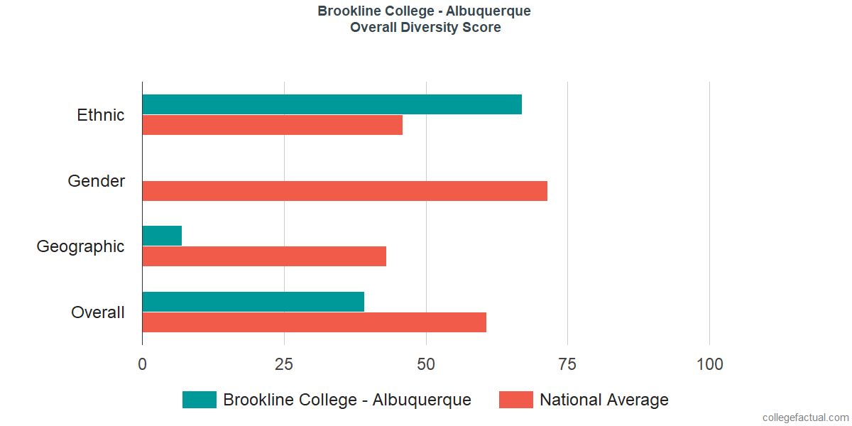 Overall Diversity at Brookline College - Albuquerque