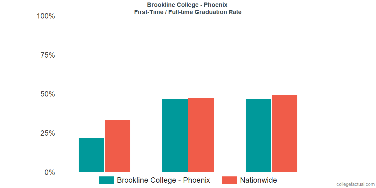 Graduation rates for first-time / full-time students at Brookline College - Phoenix