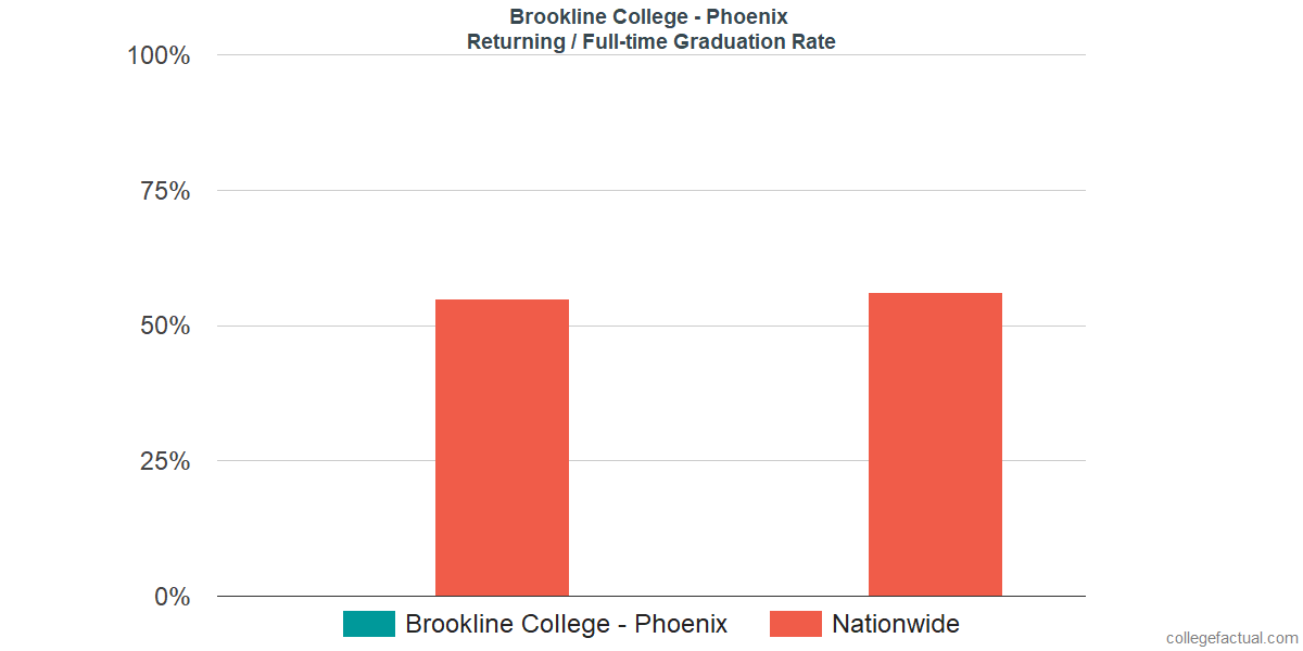 Graduation rates for returning / full-time students at Brookline College - Phoenix