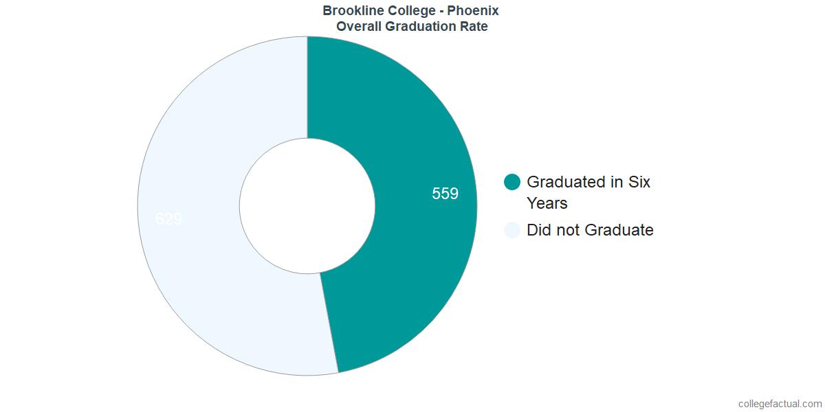 Undergraduate Graduation Rate at Brookline College - Phoenix