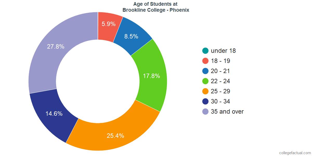 Age of Undergraduates at Brookline College - Phoenix